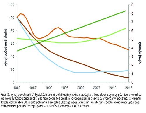 Stránky z polní ptáci graf2